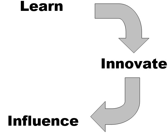 LearnInnovateInfluence