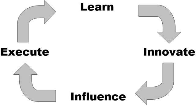 LearnInnovateInfluenceExecute