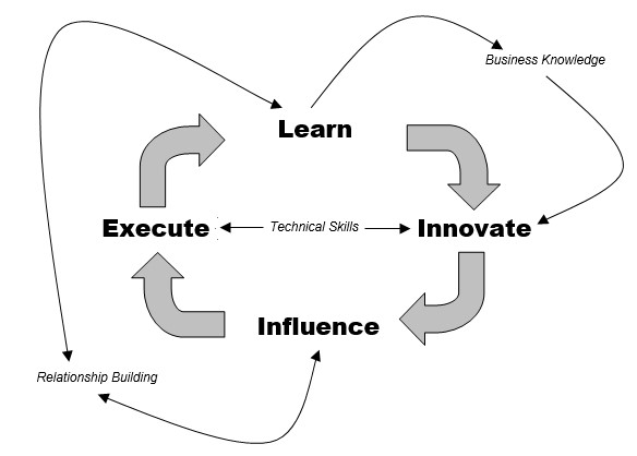 LearnInnovateInfluenceExecuteWithSkills