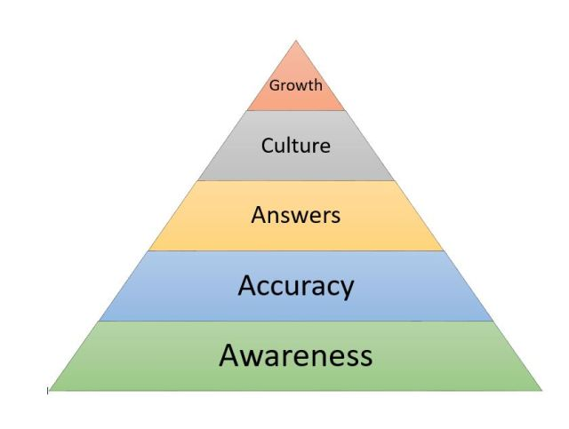Hierarchy of Communications Needs